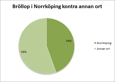 norrköping-kontra-annan-ort